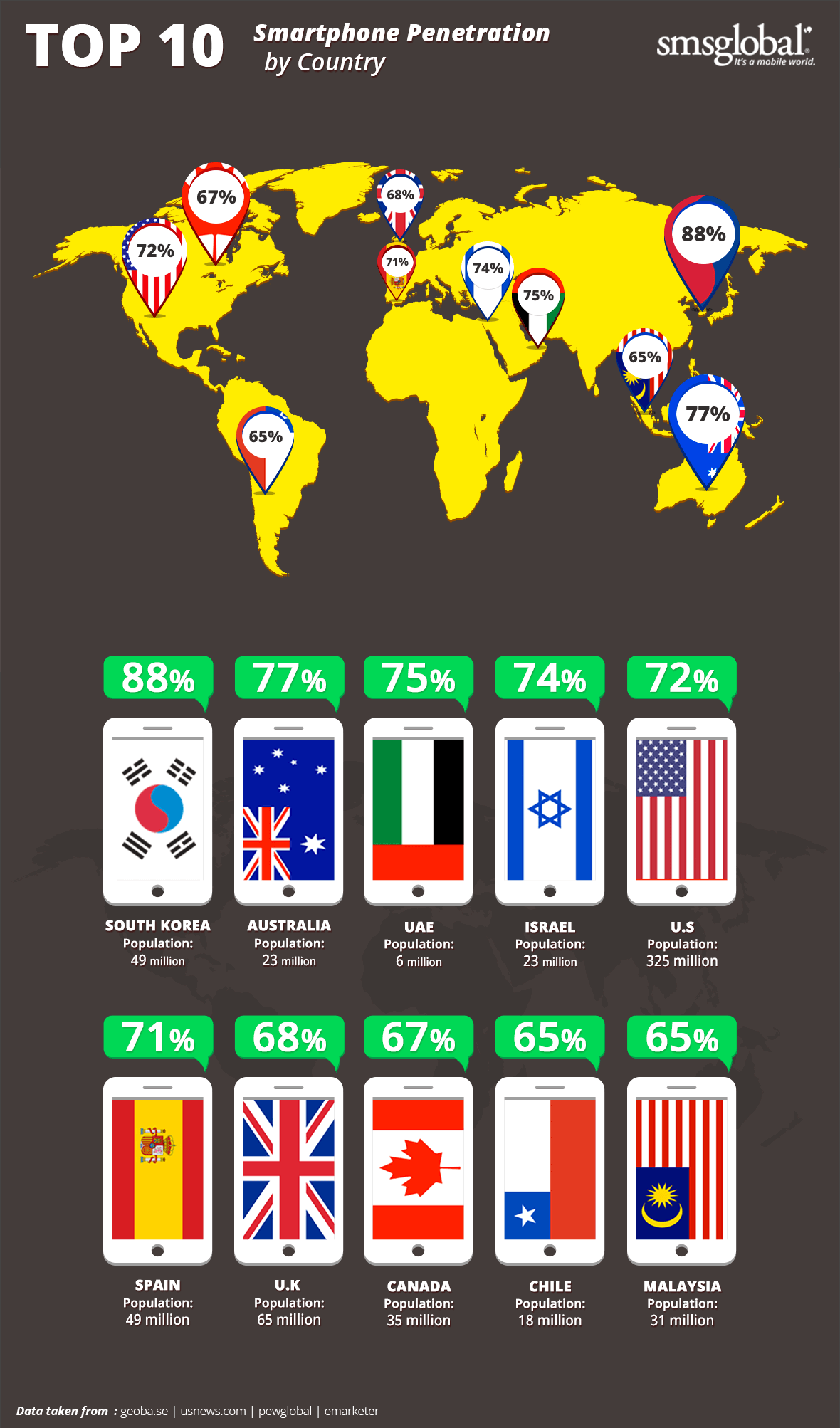 smartphone penetration by country