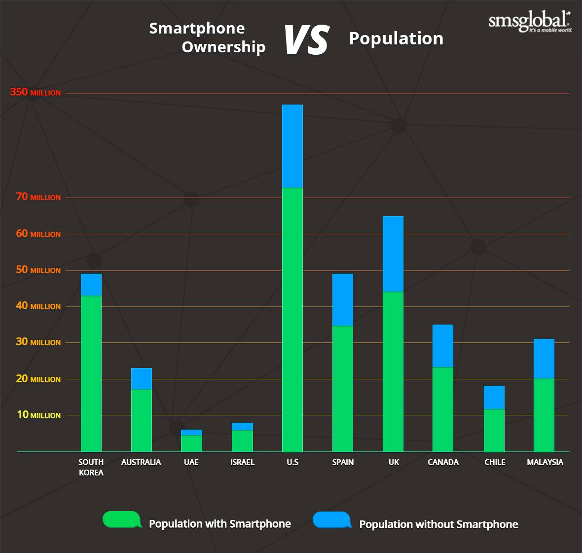 smartphone penetration population